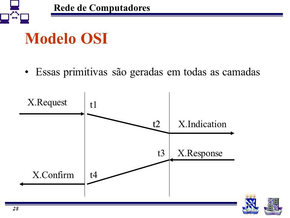 Modelo OSI Essas primitivas são geradas em todas as camadas X.Request