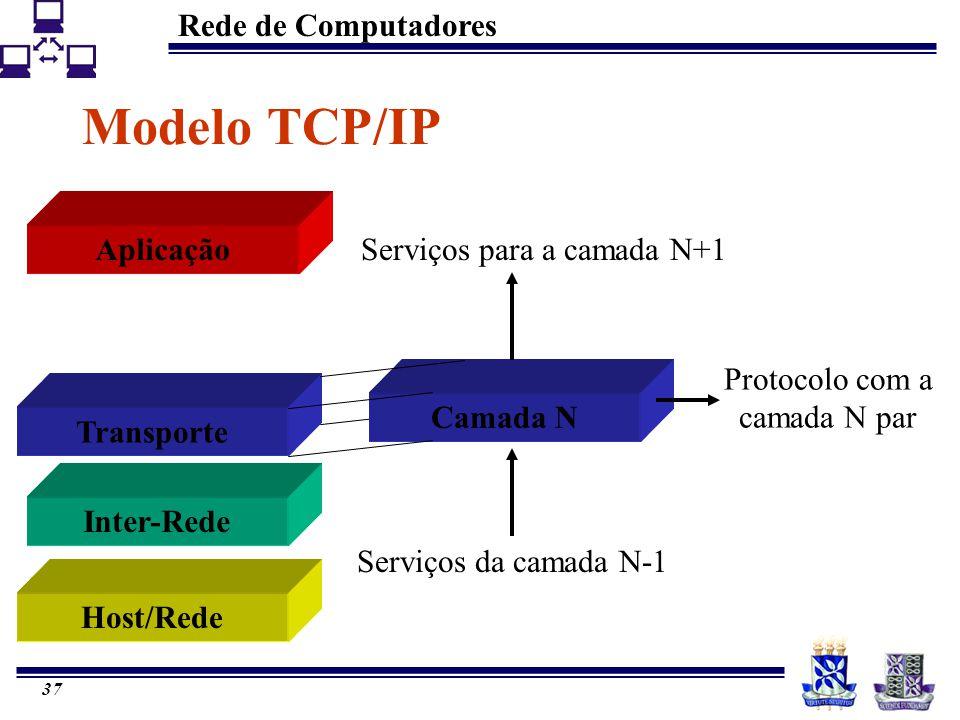 Modelo TCP/IP Aplicação Serviços para a camada N+1