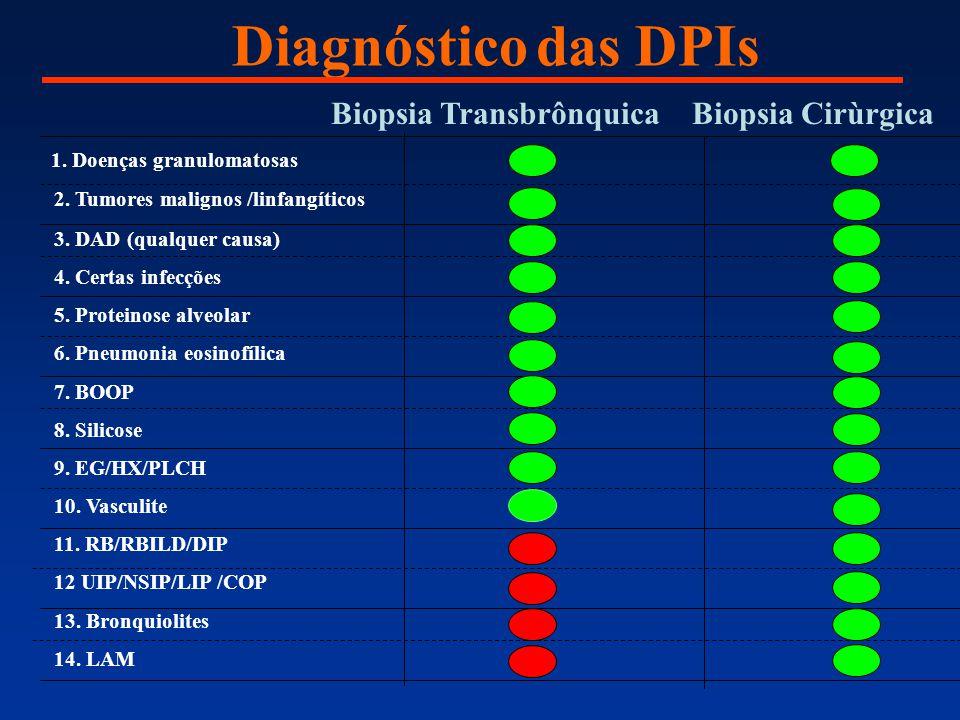 Diagnóstico das DPIs Biopsia Transbrônquica Biopsia Cirùrgica