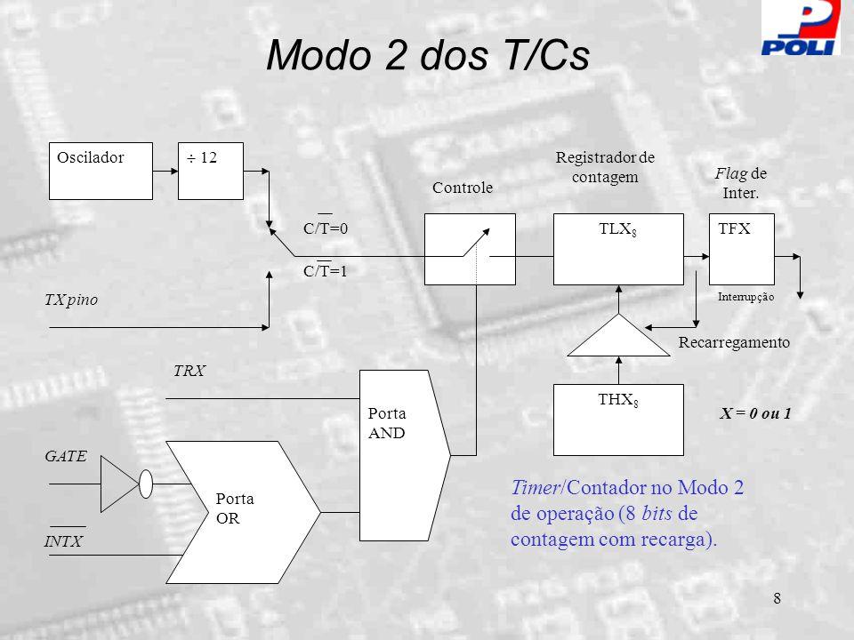 Modo 2 dos T/Cs Oscilador.  12. TX pino. C/T=0. C/T=1. THX8. TLX8. TFX. Controle. GATE. Porta.