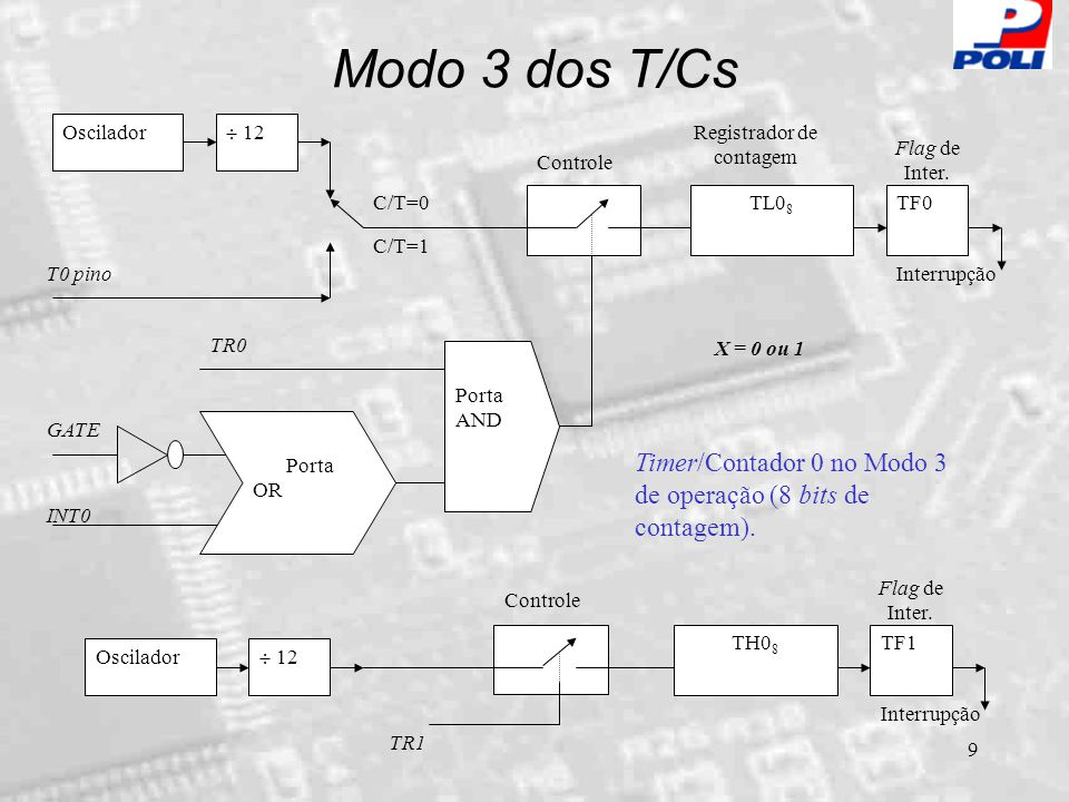 Modo 3 dos T/Cs Oscilador.  12. T0 pino. C/T=0. C/T=1. TH08. TL08. TF0. Controle. GATE. Porta.