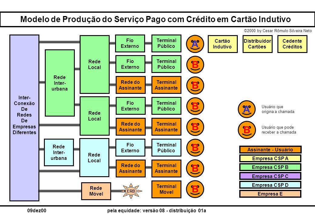 Modelo de Produção do Serviço Pago com Crédito em Cartão Indutivo