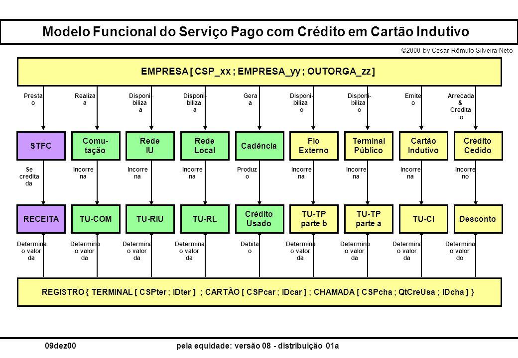 Modelo Funcional do Serviço Pago com Crédito em Cartão Indutivo