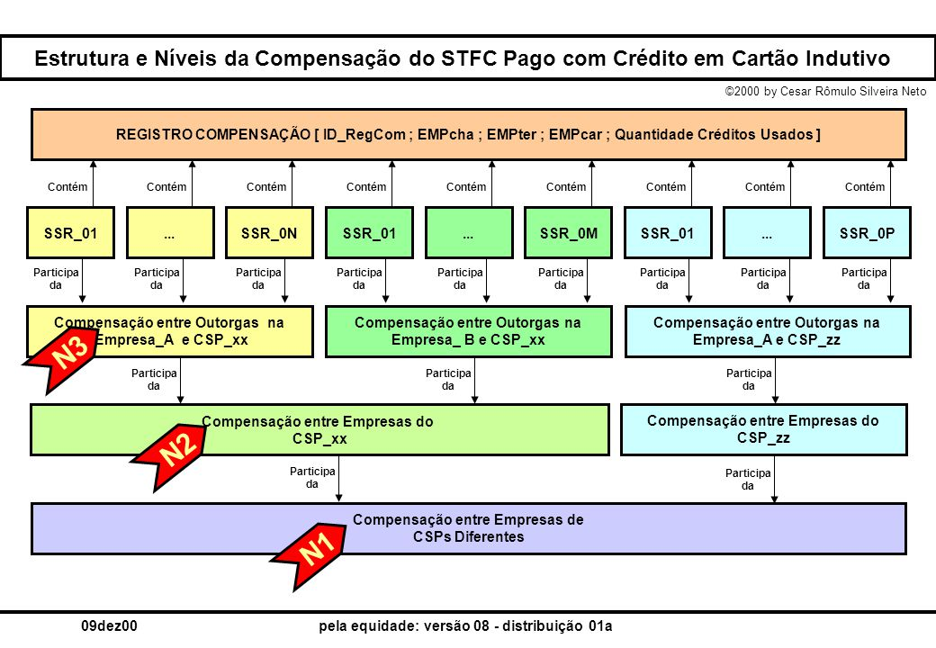 Estrutura e Níveis da Compensação do STFC Pago com Crédito em Cartão Indutivo