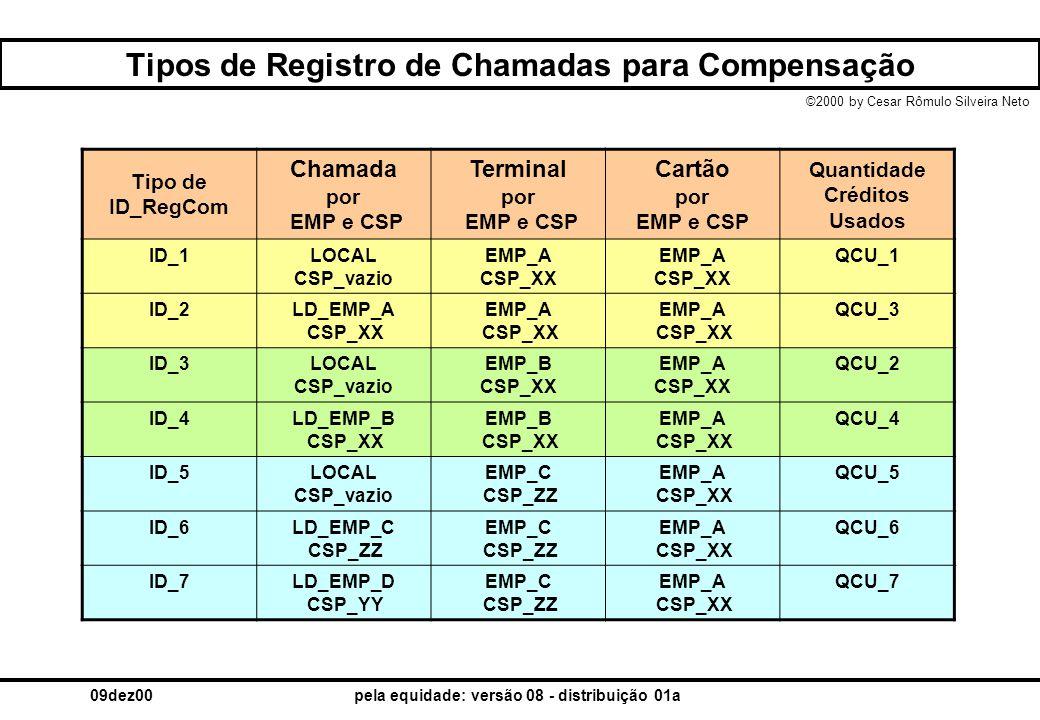 Tipos de Registro de Chamadas para Compensação