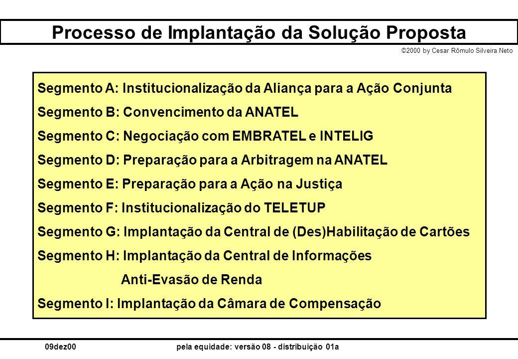 Processo de Implantação da Solução Proposta
