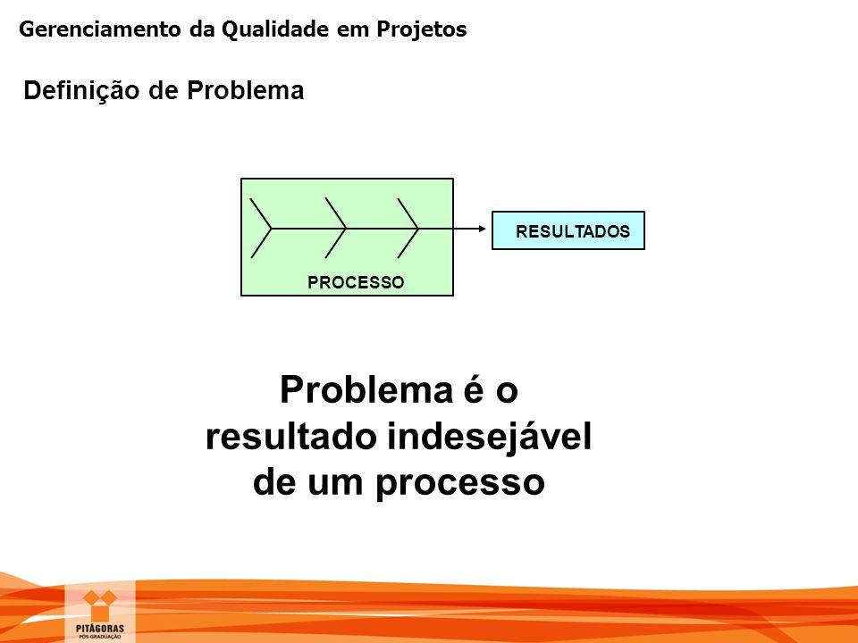Problema é o resultado indesejável de um processo