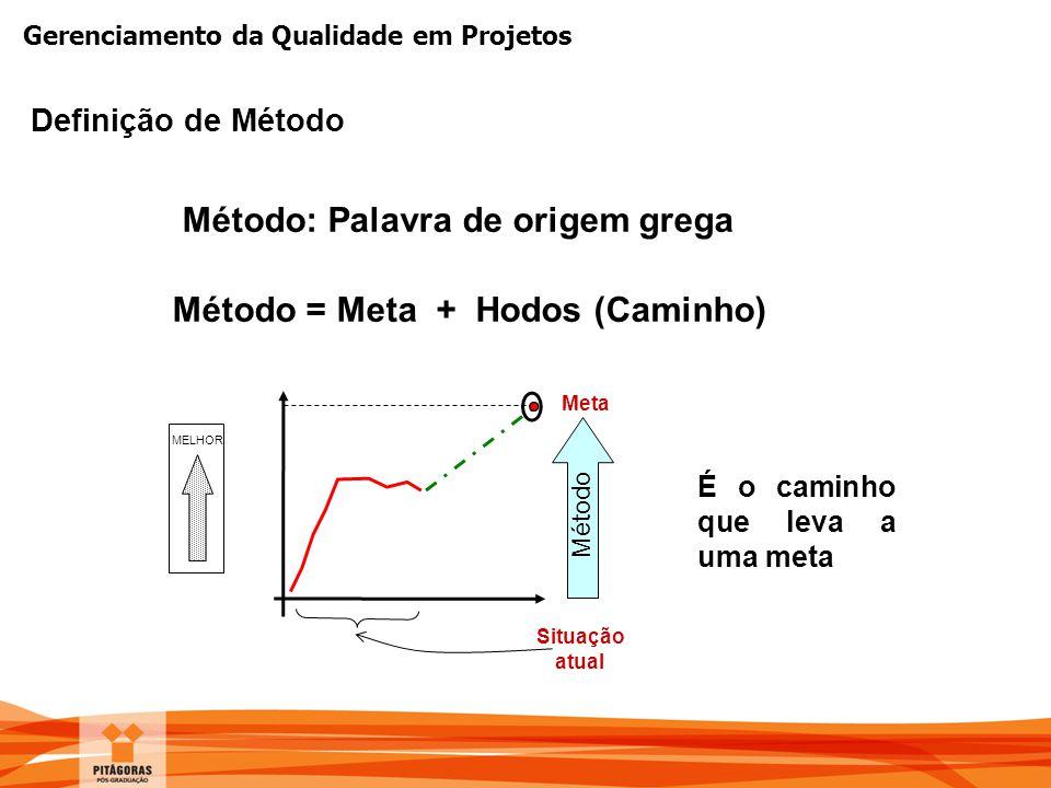 Método: Palavra de origem grega Método = Meta + Hodos (Caminho)