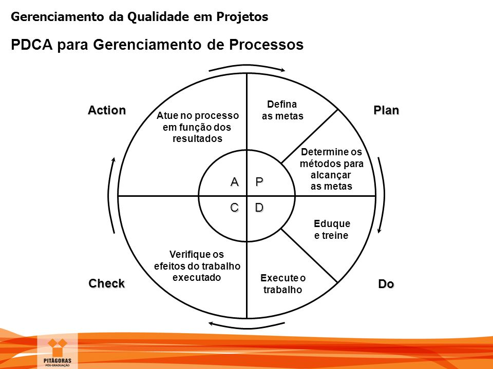 PDCA para Gerenciamento de Processos