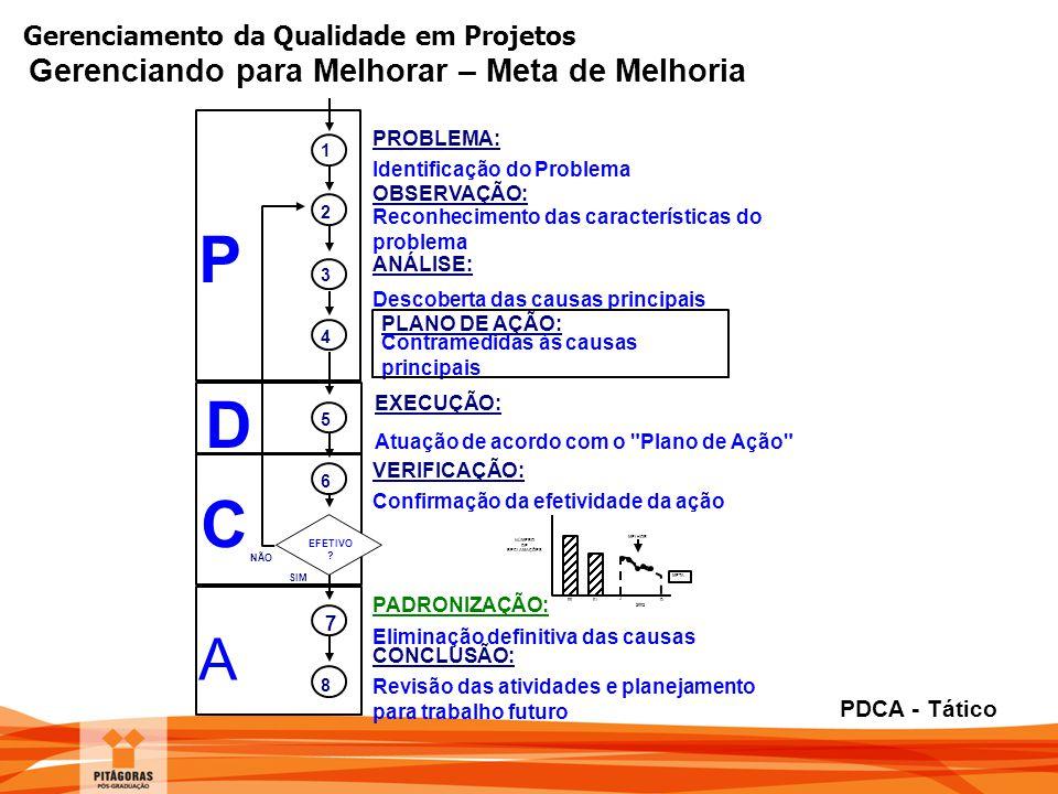 P D C A Gerenciando para Melhorar – Meta de Melhoria PDCA - Tático