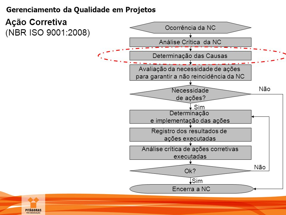 Ação Corretiva (NBR ISO 9001:2008) Ocorrência da NC