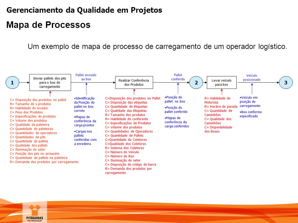 Mapa de Processos Um exemplo de mapa de processo de carregamento de um operador logístico.