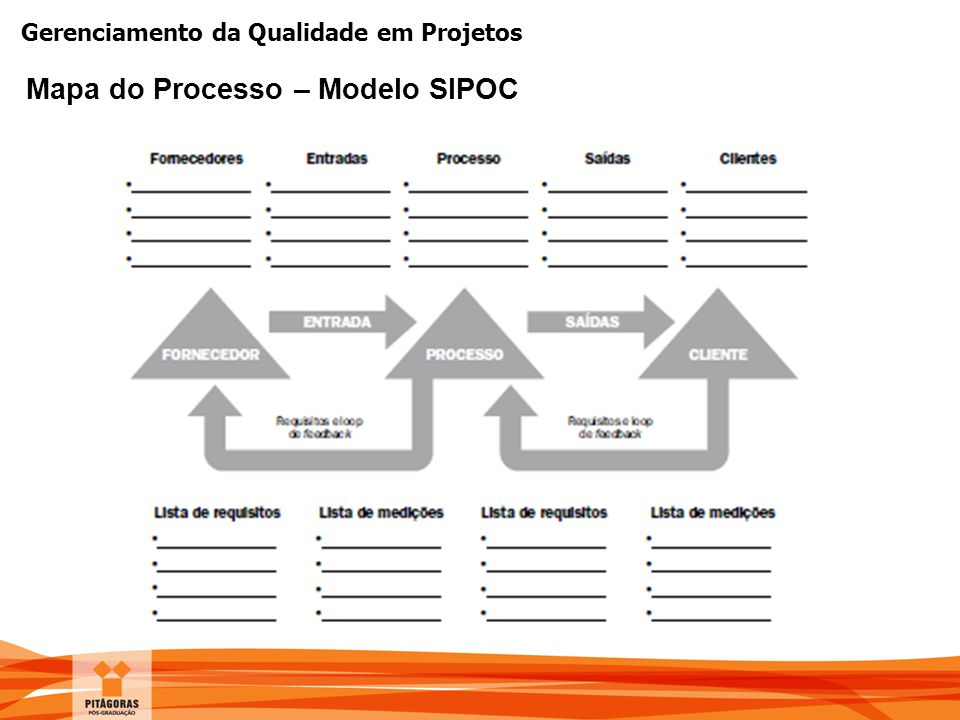 Mapa do Processo – Modelo SIPOC