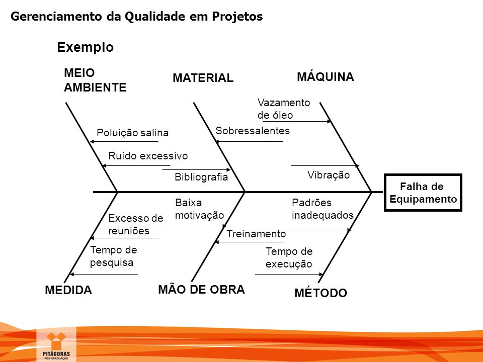 Exemplo MEIO AMBIENTE MATERIAL MÁQUINA MEDIDA MÃO DE OBRA MÉTODO