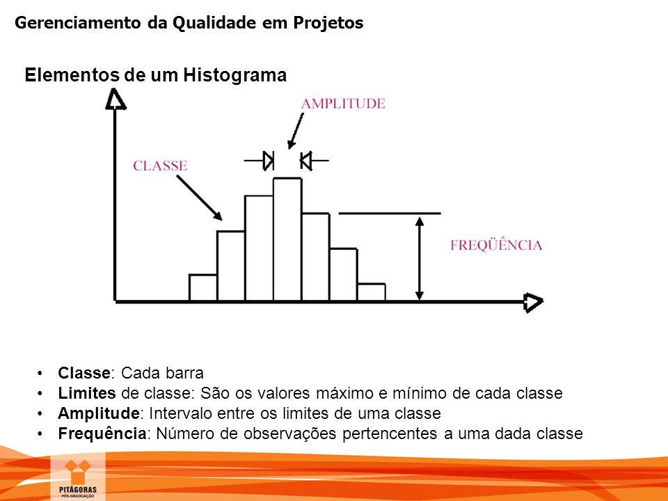 Elementos de um Histograma