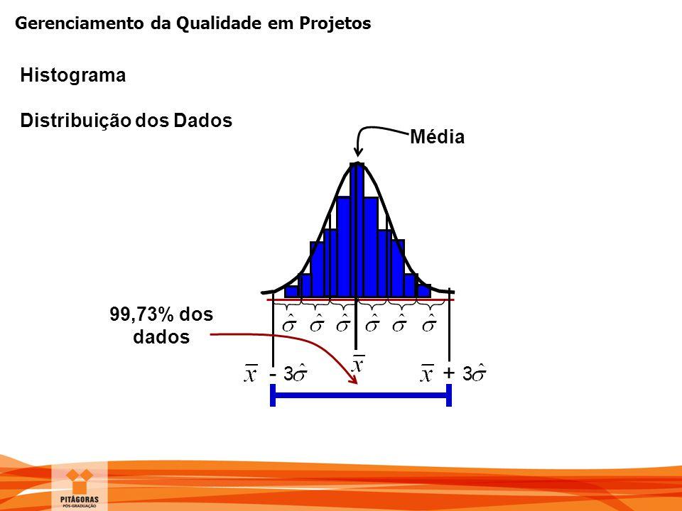 Histograma Distribuição dos Dados Média 99,73% dos dados - 3 + 3