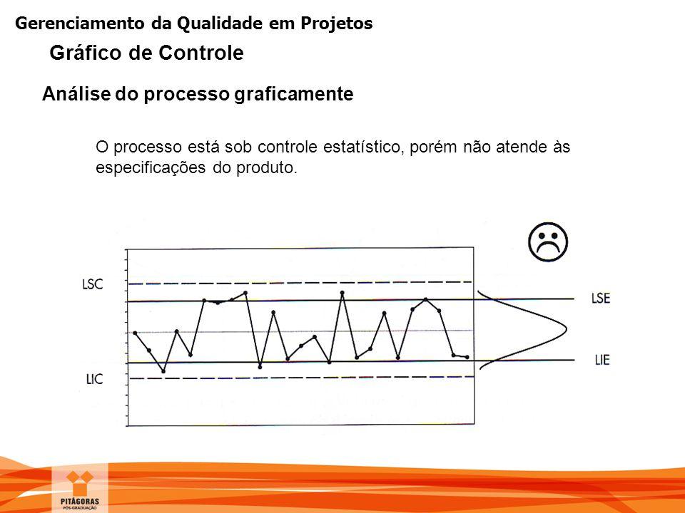Gráfico de Controle Análise do processo graficamente