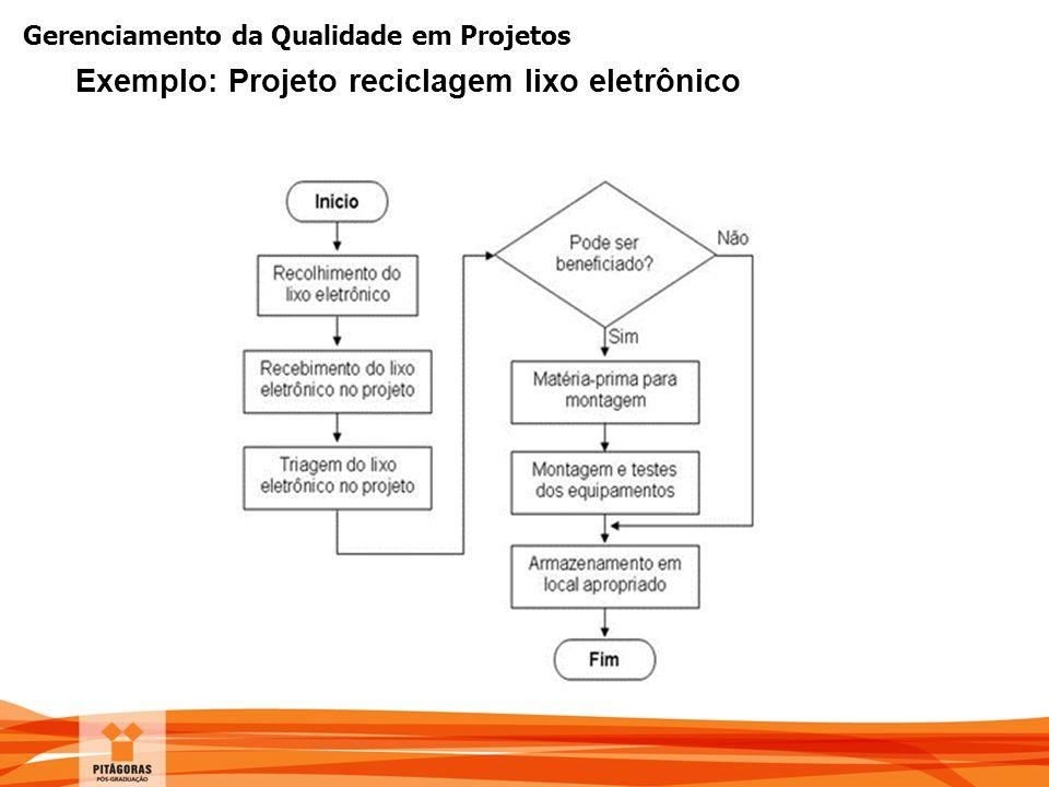 Exemplo: Projeto reciclagem lixo eletrônico