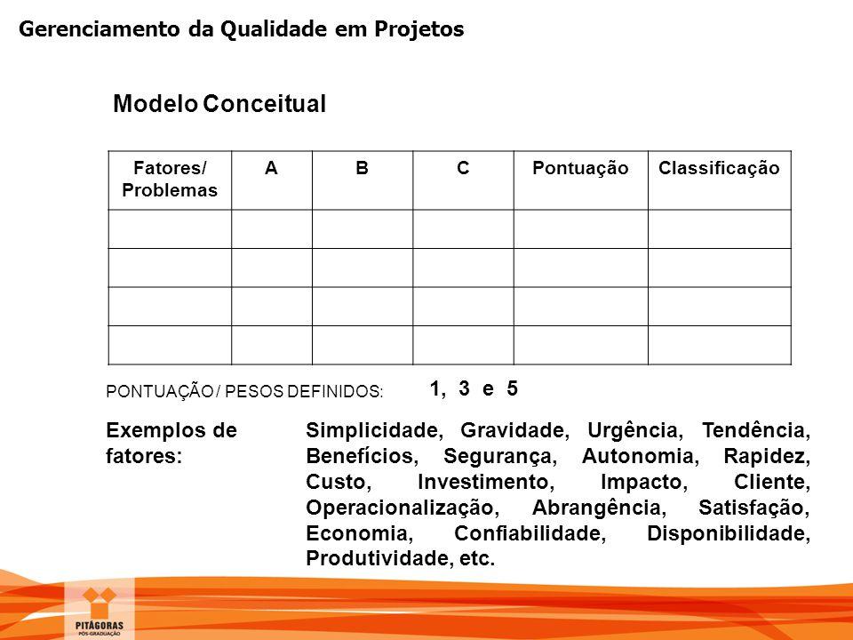 Modelo Conceitual 1, 3 e 5 Exemplos de fatores: