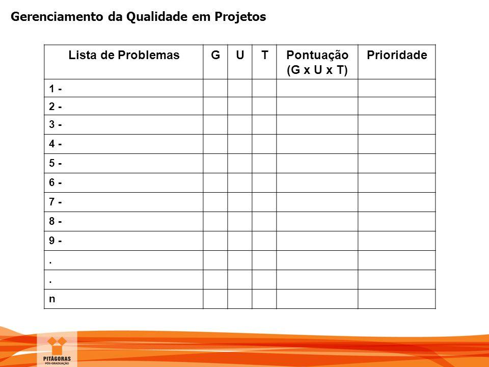 Lista de Problemas G U T Pontuação (G x U x T) Prioridade