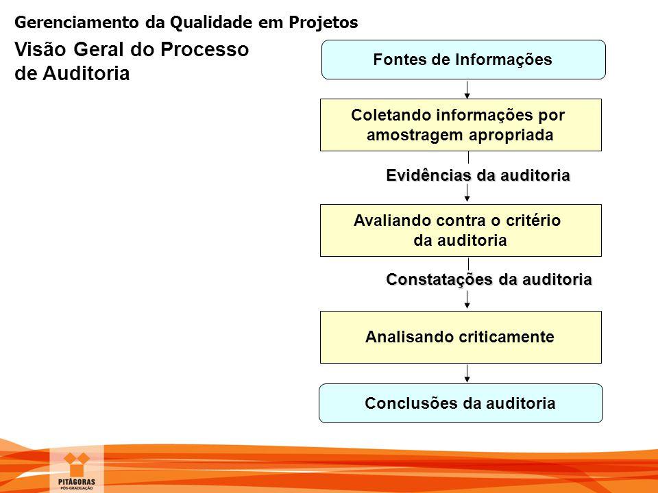 Visão Geral do Processo de Auditoria