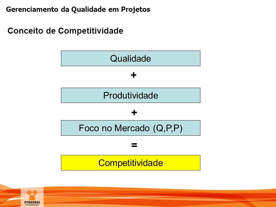 + + = Qualidade Produtividade Foco no Mercado (Q,P,P) Competitividade