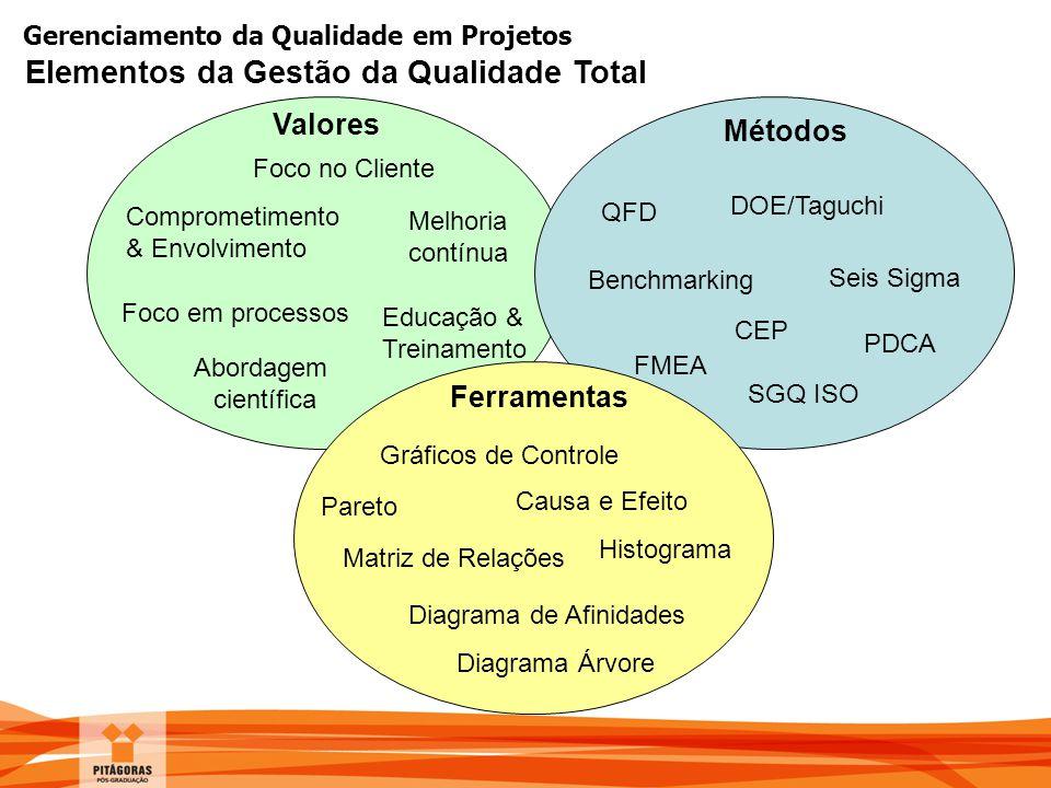 Elementos da Gestão da Qualidade Total