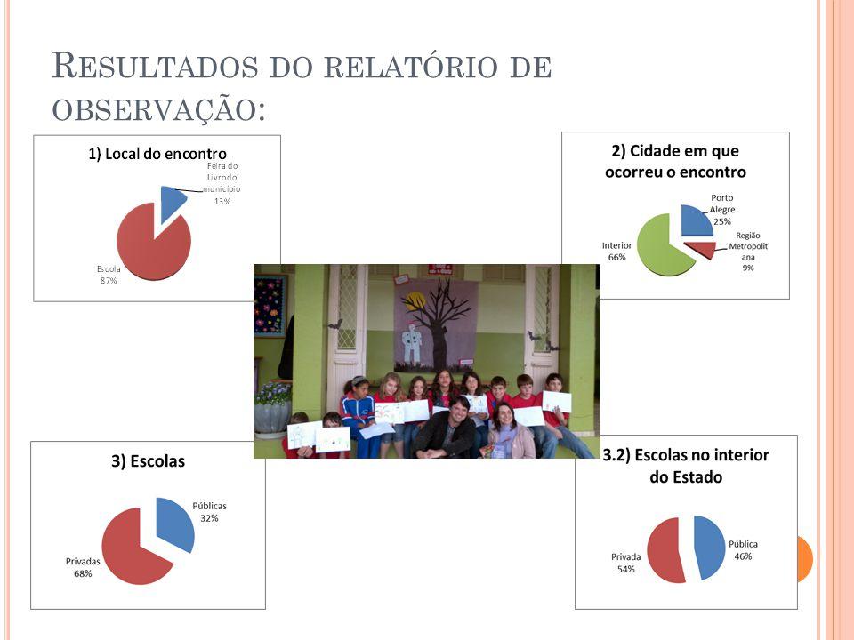 Resultados do relatório de observação: