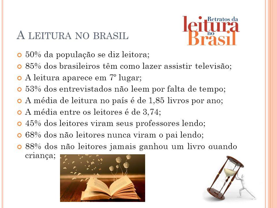A leitura no brasil 50% da população se diz leitora;