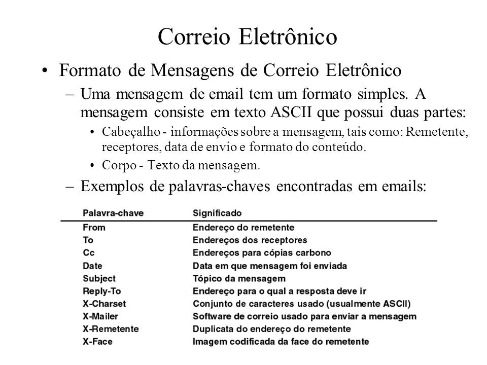 Correio Eletrônico Formato de Mensagens de Correio Eletrônico