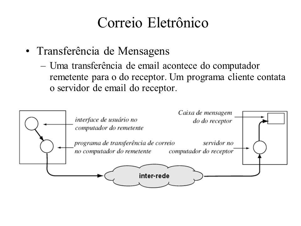 Correio Eletrônico Transferência de Mensagens