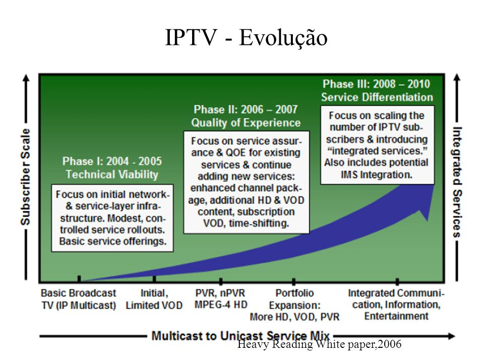 IPTV - Evolução Heavy Reading White paper,2006