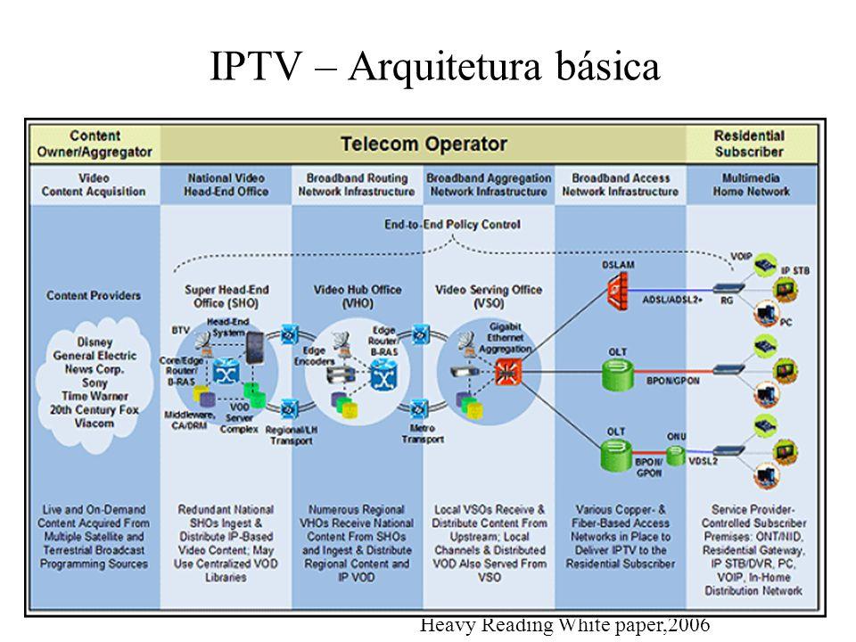 IPTV – Arquitetura básica