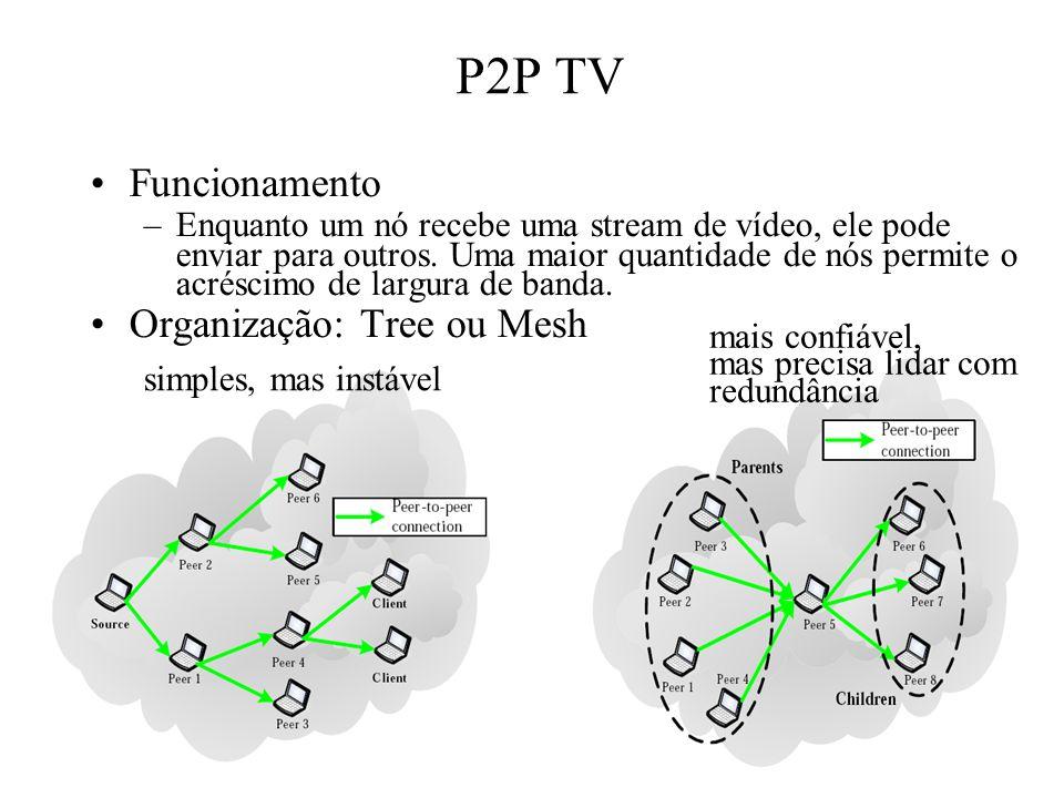 P2P TV Funcionamento Organização: Tree ou Mesh