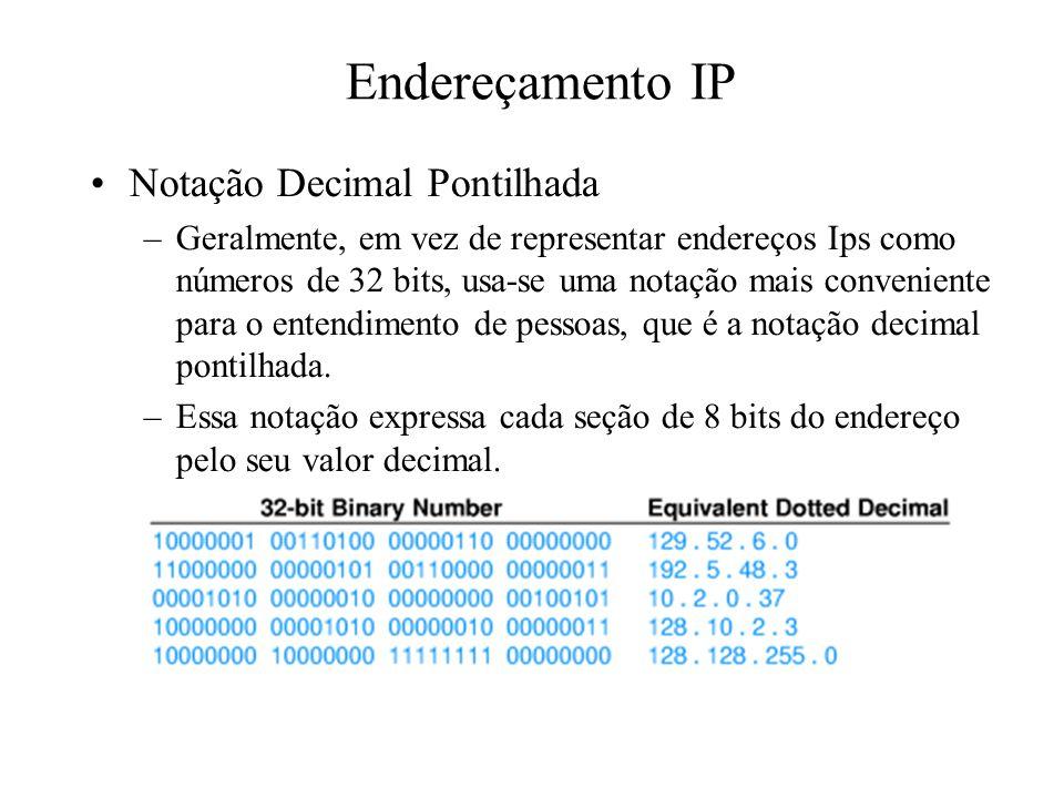 Endereçamento IP Notação Decimal Pontilhada
