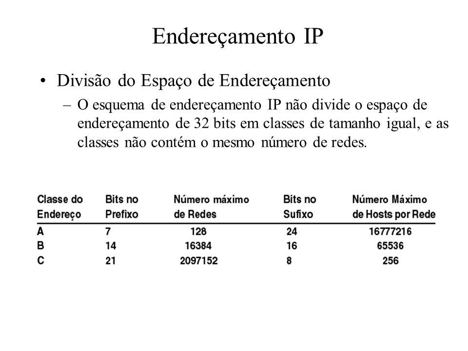 Endereçamento IP Divisão do Espaço de Endereçamento