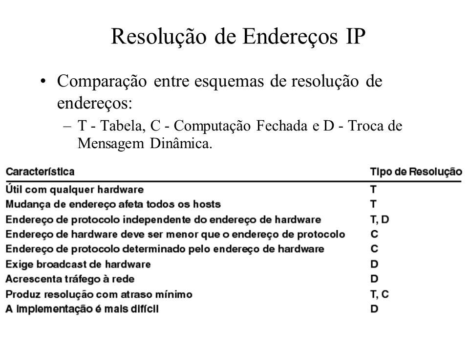 Resolução de Endereços IP