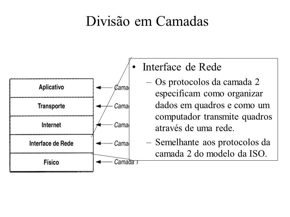 Divisão em Camadas Interface de Rede