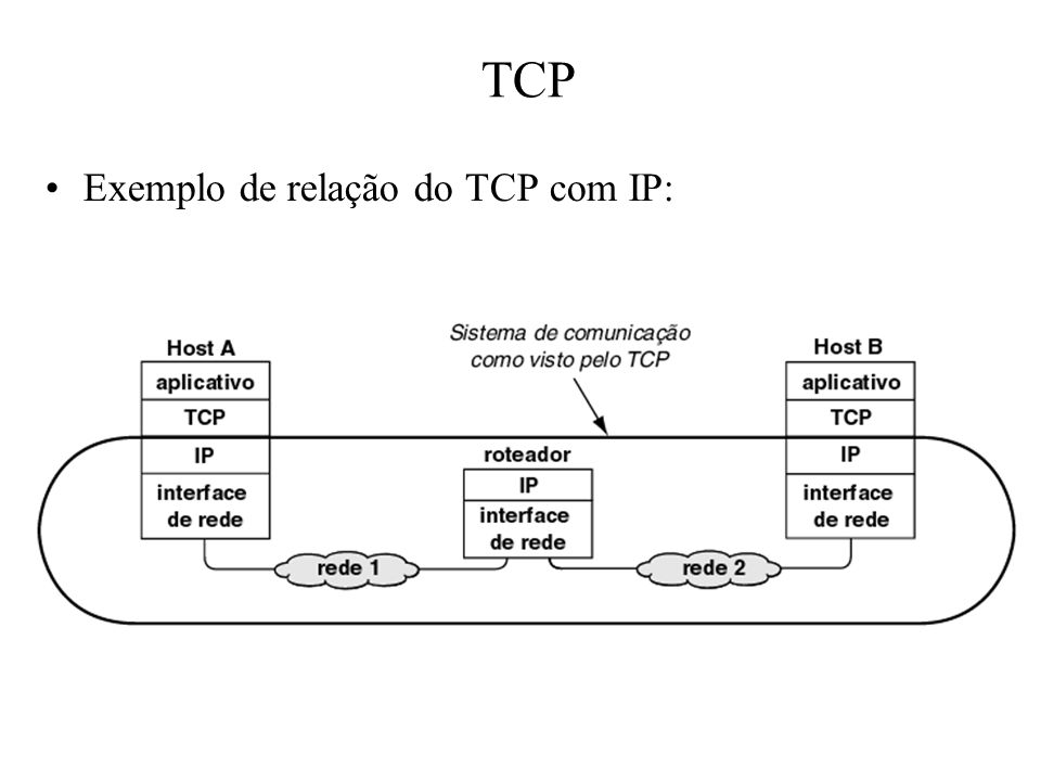 TCP Exemplo de relação do TCP com IP: