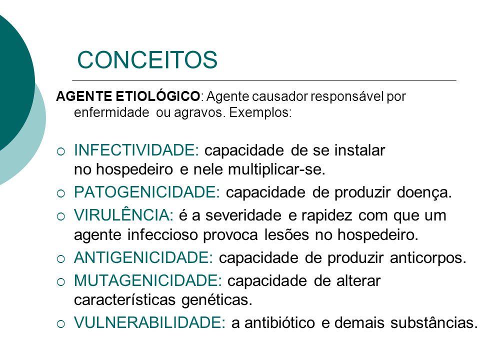 CONCEITOS AGENTE ETIOLÓGICO: Agente causador responsável por enfermidade ou agravos. Exemplos: