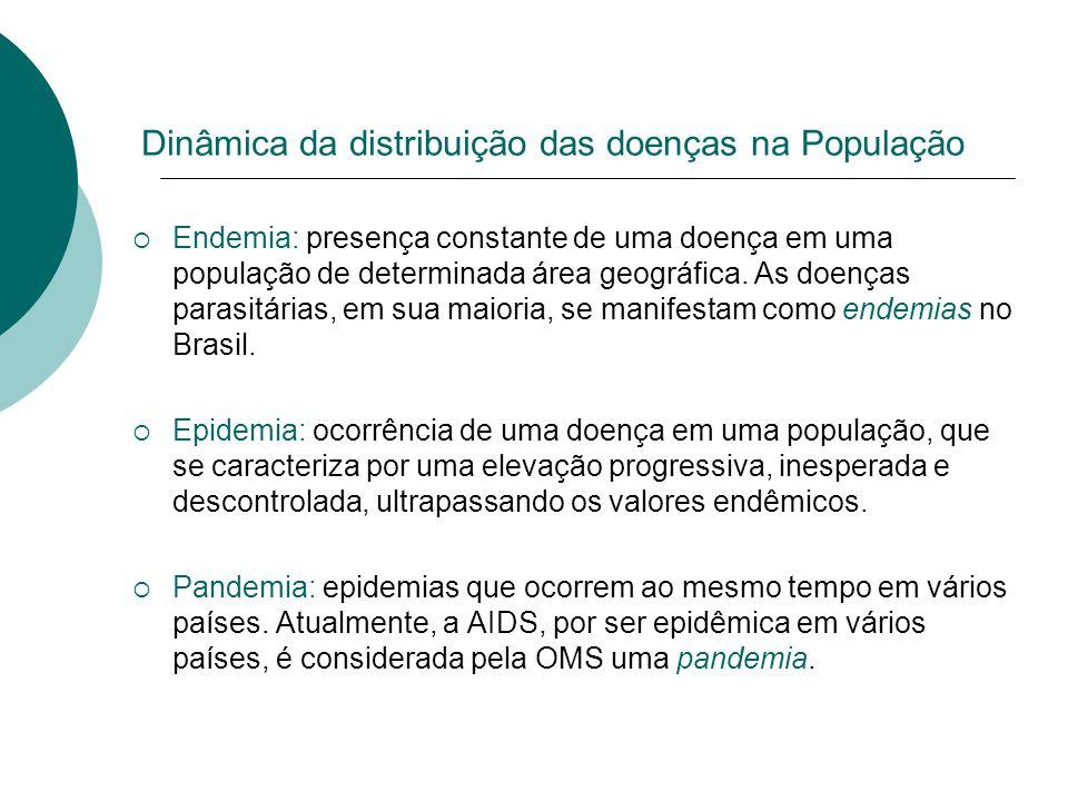 Dinâmica da distribuição das doenças na População