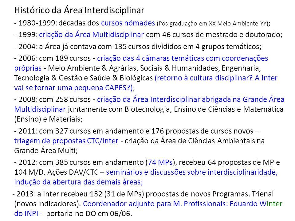 Histórico da Área Interdisciplinar
