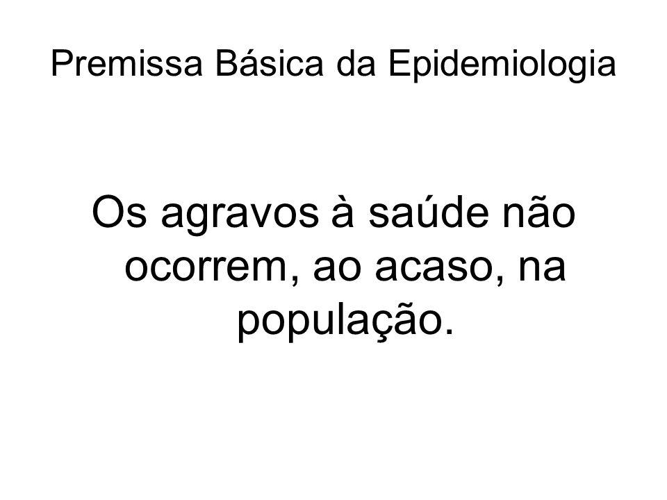 Premissa Básica da Epidemiologia