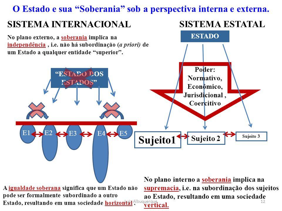 O Estado e sua Soberania sob a perspectiva interna e externa.