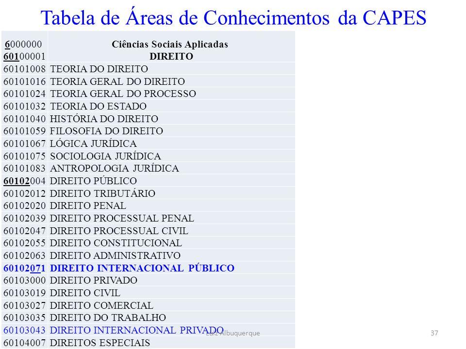 Tabela de Áreas de Conhecimentos da CAPES