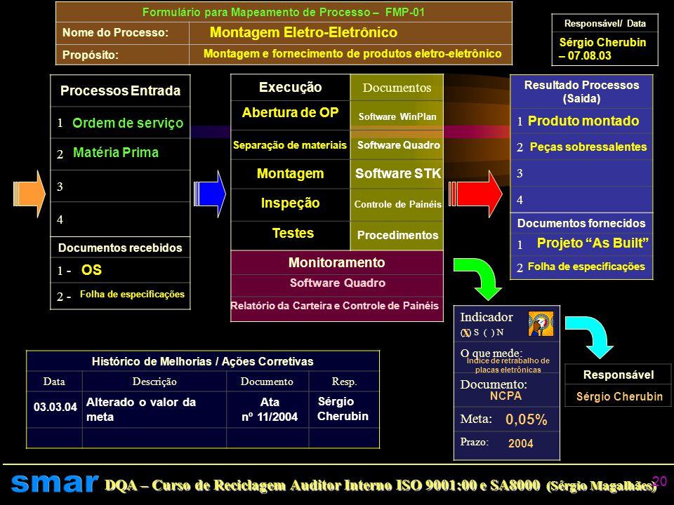 x 0,05% Montagem Eletro-Eletrônico OS Processos Entrada 1 2 3 4 1 -