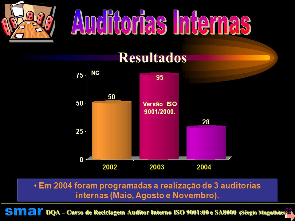 Resultados Auditorias Internas