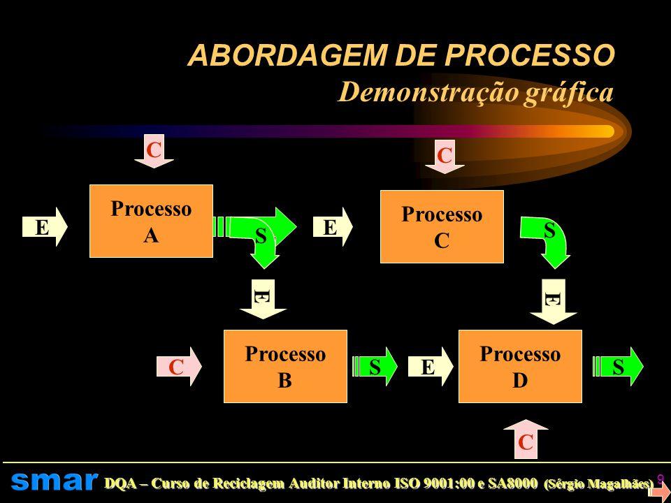 ABORDAGEM DE PROCESSO Demonstração gráfica