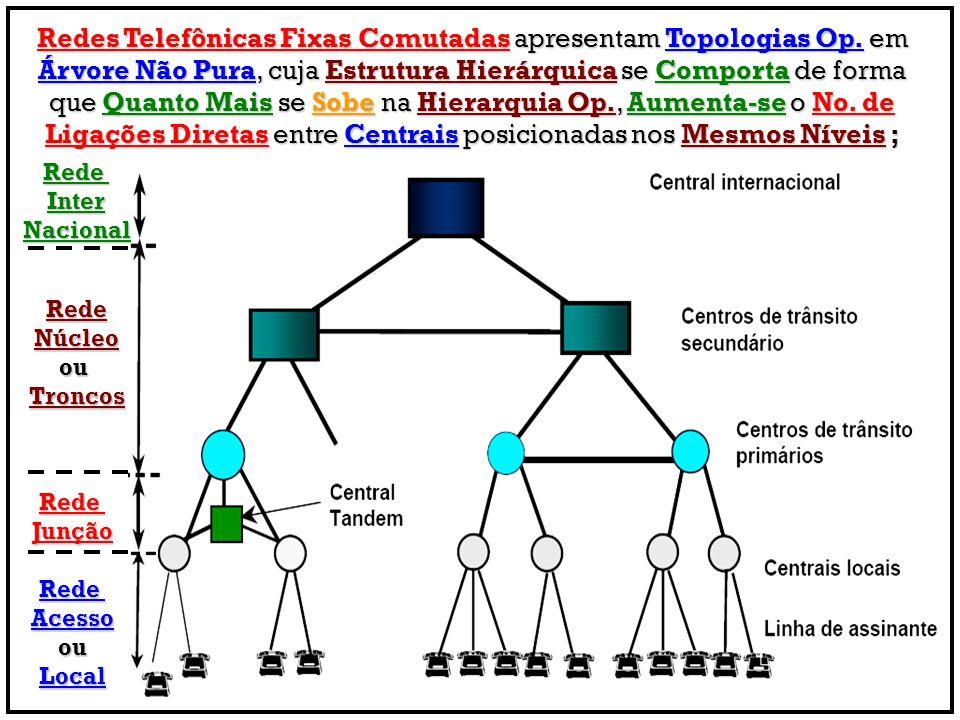 Redes Telefônicas Fixas Comutadas apresentam Topologias Op