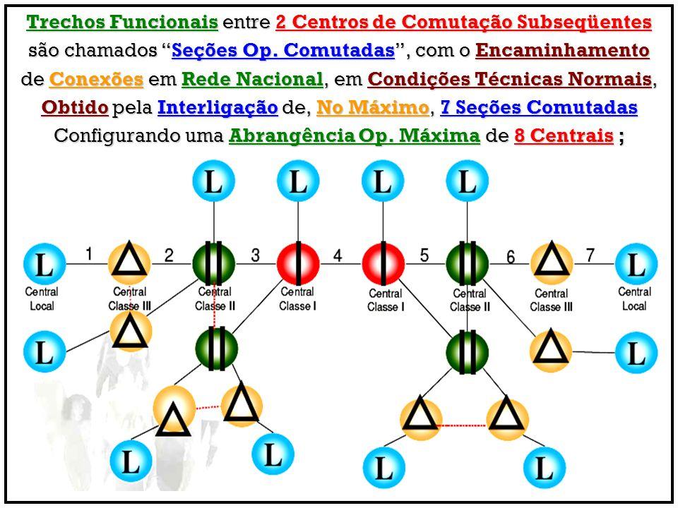 Trechos Funcionais entre 2 Centros de Comutação Subseqüentes